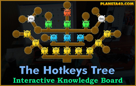 Hotkeys Tree