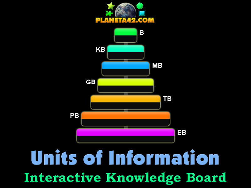 Units of Information Puzzle | IT Learning Game